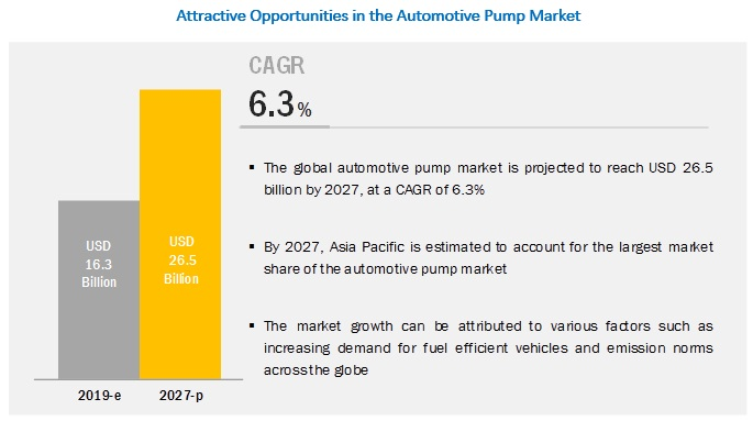 Automotive Pump Market Size, Share, Forecast Report - 2027