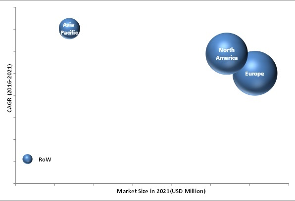 Automotive RADAR Market