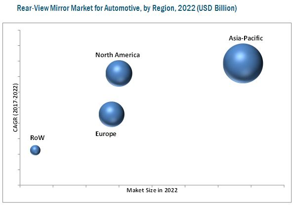 Rear-View Mirror Market for Automotive