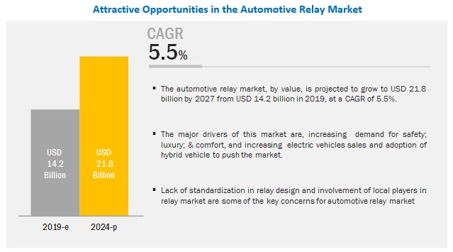 Automotive Relay Market By Ampere  Relay Type