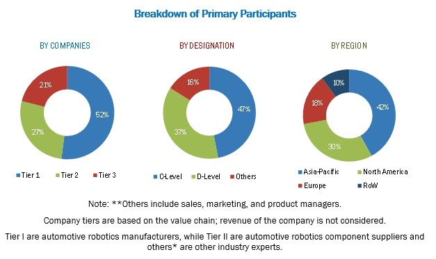 Automotive Robotics Market