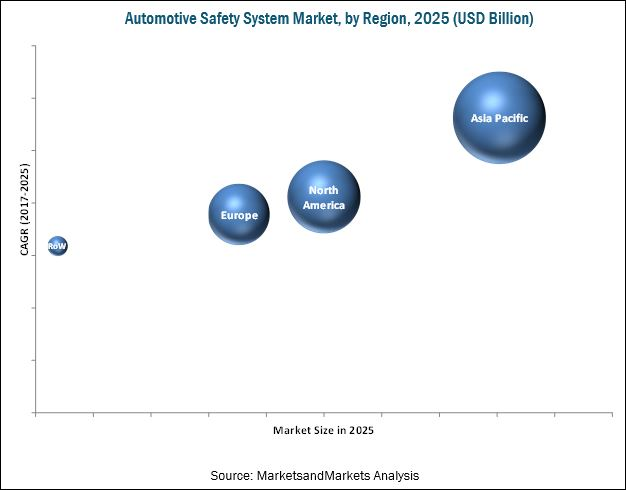 Automotive Safety System Market