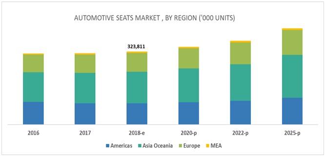 Automotive Seat Market By Region
