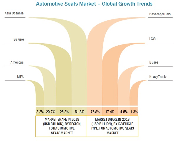 Automotive Seat Market