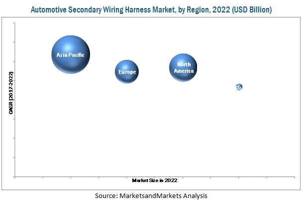 Automotive Secondary Wiring Harness Market