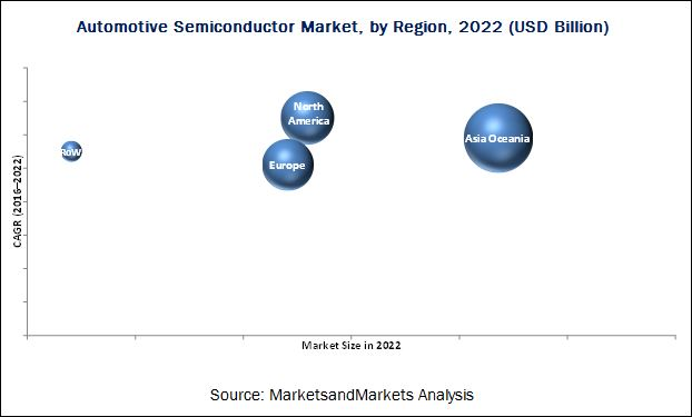 Automotive Semiconductor Market