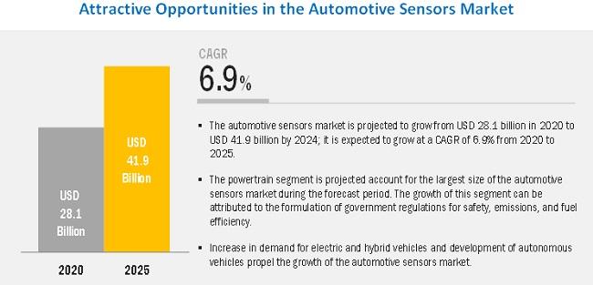 Automotive Sensor Market