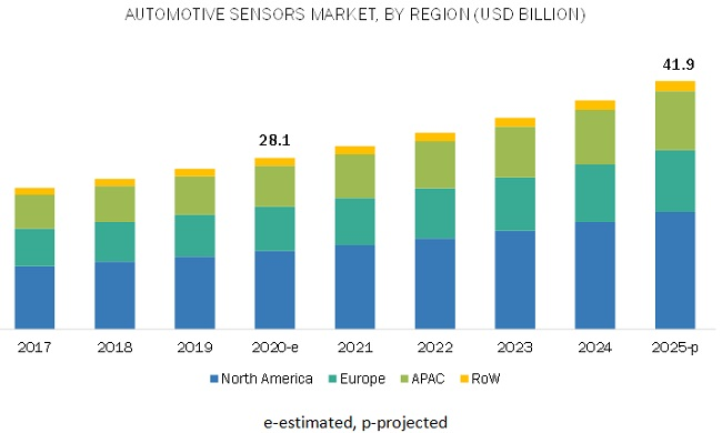Automotive Sensors Market Size Share System And
