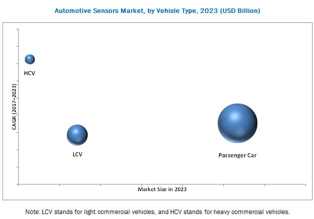 Automotive Sensor Market
