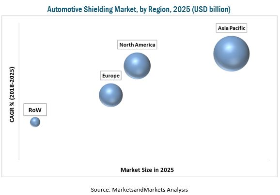 Automotive Shielding Market
