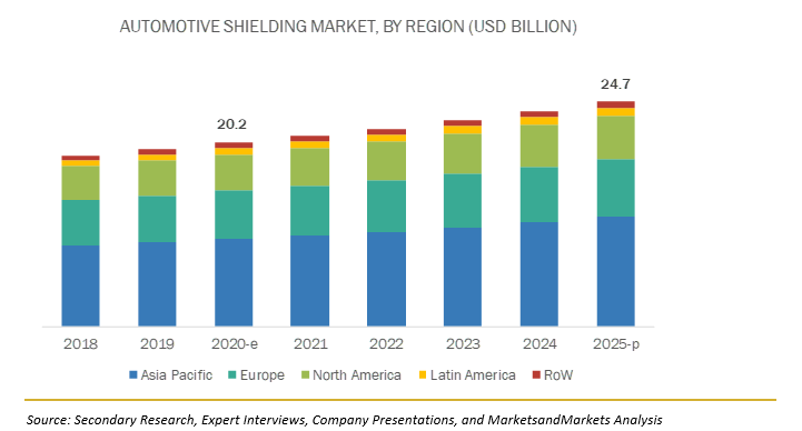 Automotive Shielding Market