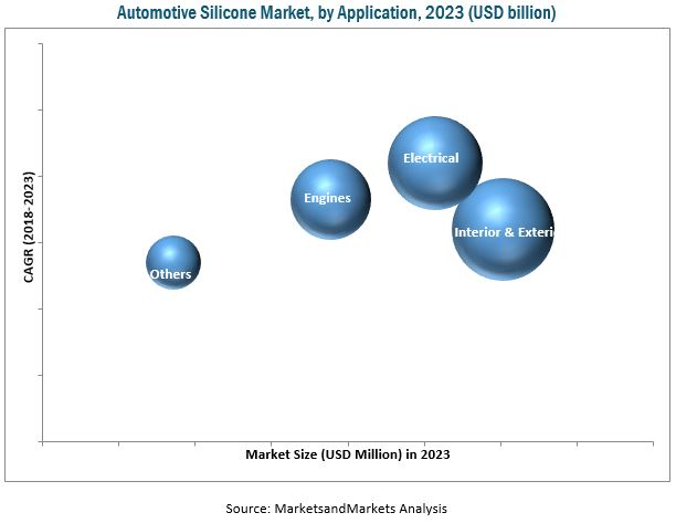 Automotive Silicone Market