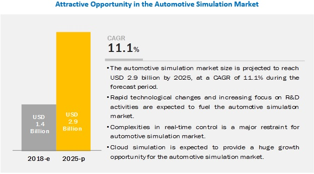 Automotive Simulation Market