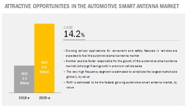 Automotive Smart Antenna Market