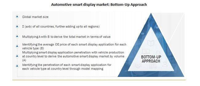Automotive smart display market: Bottom-Up Approach