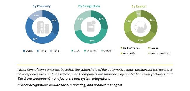 Automotive Smart Display Market Size