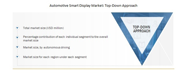Automotive smart display market: Top-Down Approach