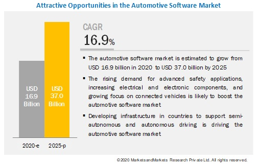 Automotive Software Market
