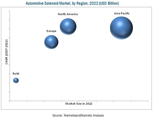 Automotive Solenoid Market