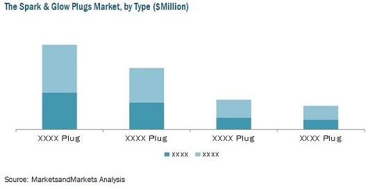 Spark Plugs Market