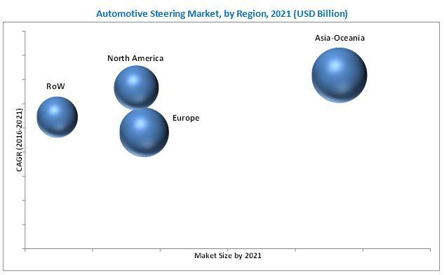Steering Market