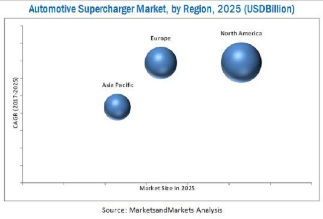 Automotive Supercharger Market