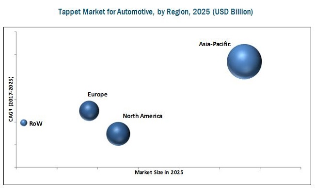 Tappet Market for Automotive