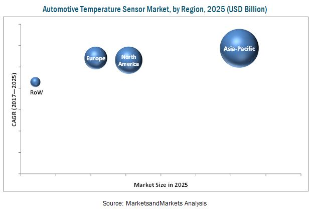 Automotive Temperature Sensor Market