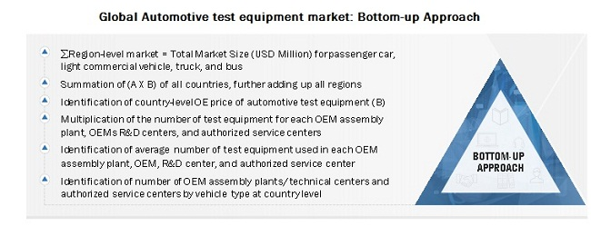 Automotive test equipment market Bottom-up Approach