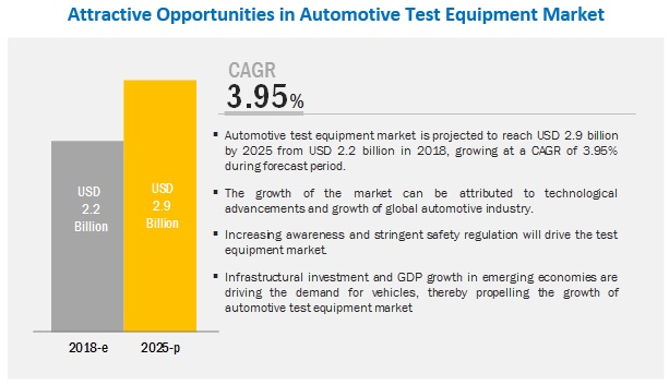 Automotive Test Equipment Market by Product Type, End Market