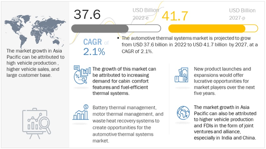 Automotive Thermal Management Market