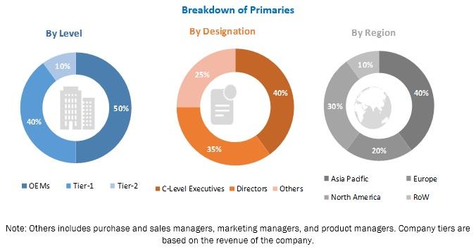 Automotive Thermal Management Market