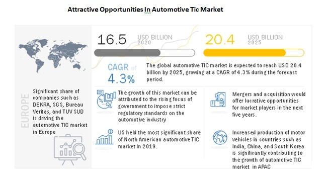 Automotive TIC Market by Service Type (Testing, Inspection, and ...