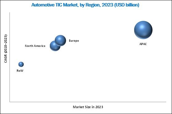 Automotive TIC Market