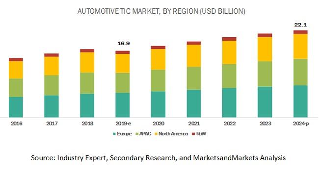 Automotive TIC Market