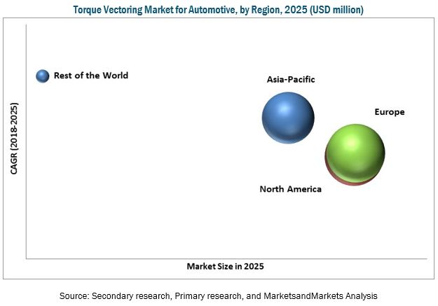 Torque Vectoring Market for Automotive