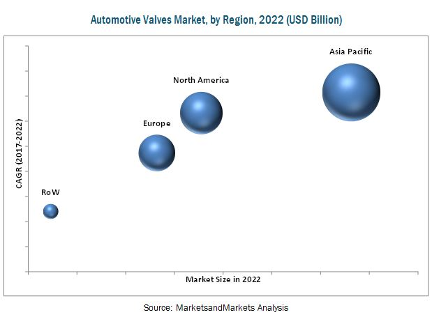 Automatic Valves Market