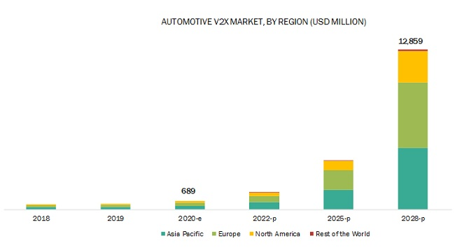 Automotive V2X Market By Region
