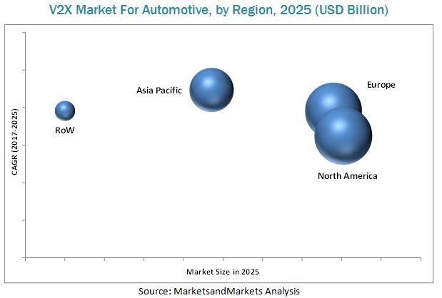 V2X Market for Automotive