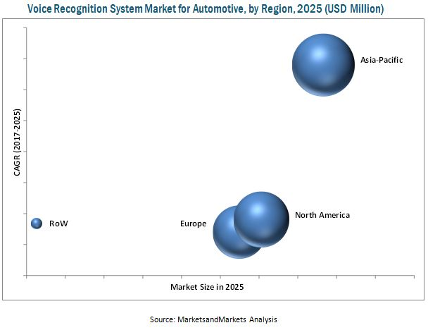 Voice Recognition System Market for Automotive