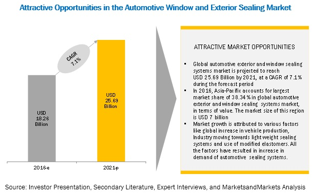 Automotive Window and Exterior Sealing Systems Market
