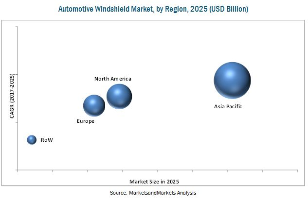 Automotive Windshield Market