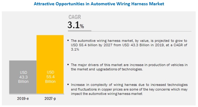 Automotive Wiring Harness Market Size, Share, Forecast ... on cartoon car, one person car, made by audi flying car, most expensive model car,