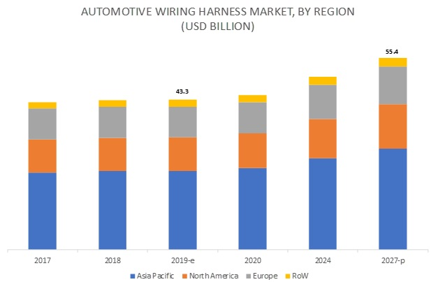 Automotive Wiring Harness Market Size, Share, Forecast ... on truck tool box manufacturers, body harness manufacturers, safety harness manufacturers, glass manufacturers, trailer manufacturers,