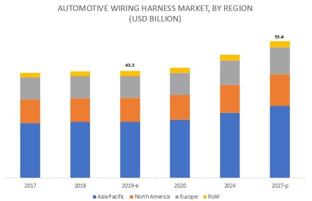 Automotive Wiring Harness Market by Region