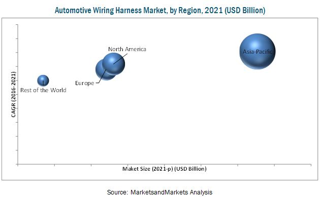 automotive wiring harness market2 automotive wiring harness market by application, vehicle type global sourcing wire harness decision case study at mr168.co