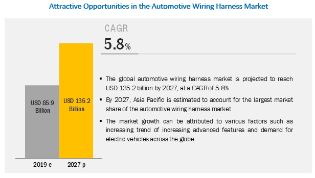 Automotive Wiring Harness Market Size, Share, Forecast ... on