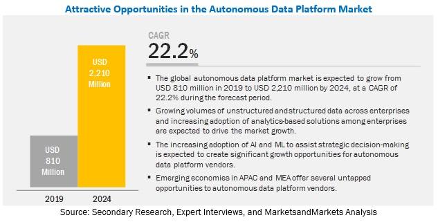 Autonomous Data Platform Market