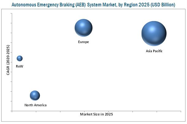 Autonomous Emergency Braking (AEB) System Market