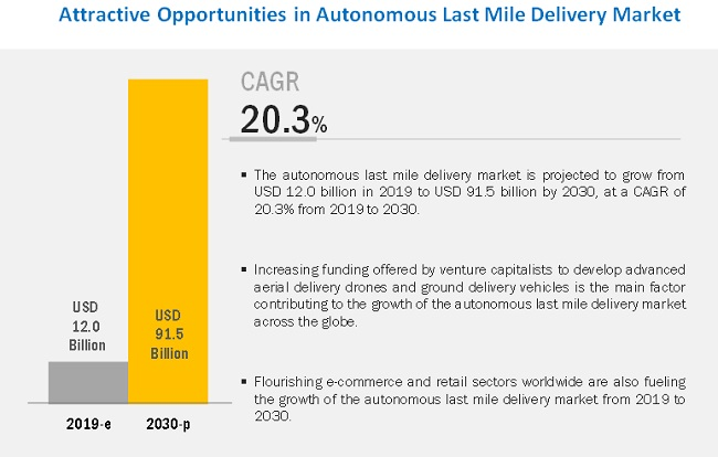 Autonomous Last Mile Delivery Market | Industry Analysis and